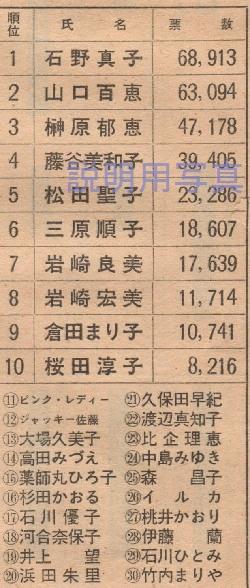 11-1980年平凡人気投票.jpg